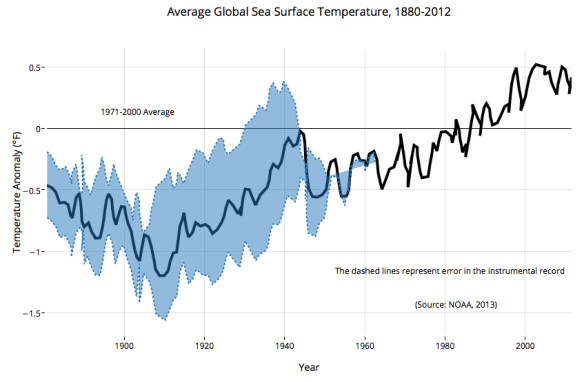 Graph made in Plot.ly of increases in sea surface temperature